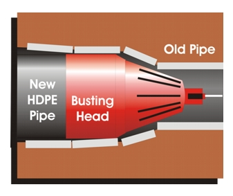 Old Fashioned Cast Iron Pipe Bursting Trenchless Repair