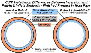 astm-standards-specifications-air-inversion-vs-pip