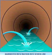 Water infiltration in sewer mains
